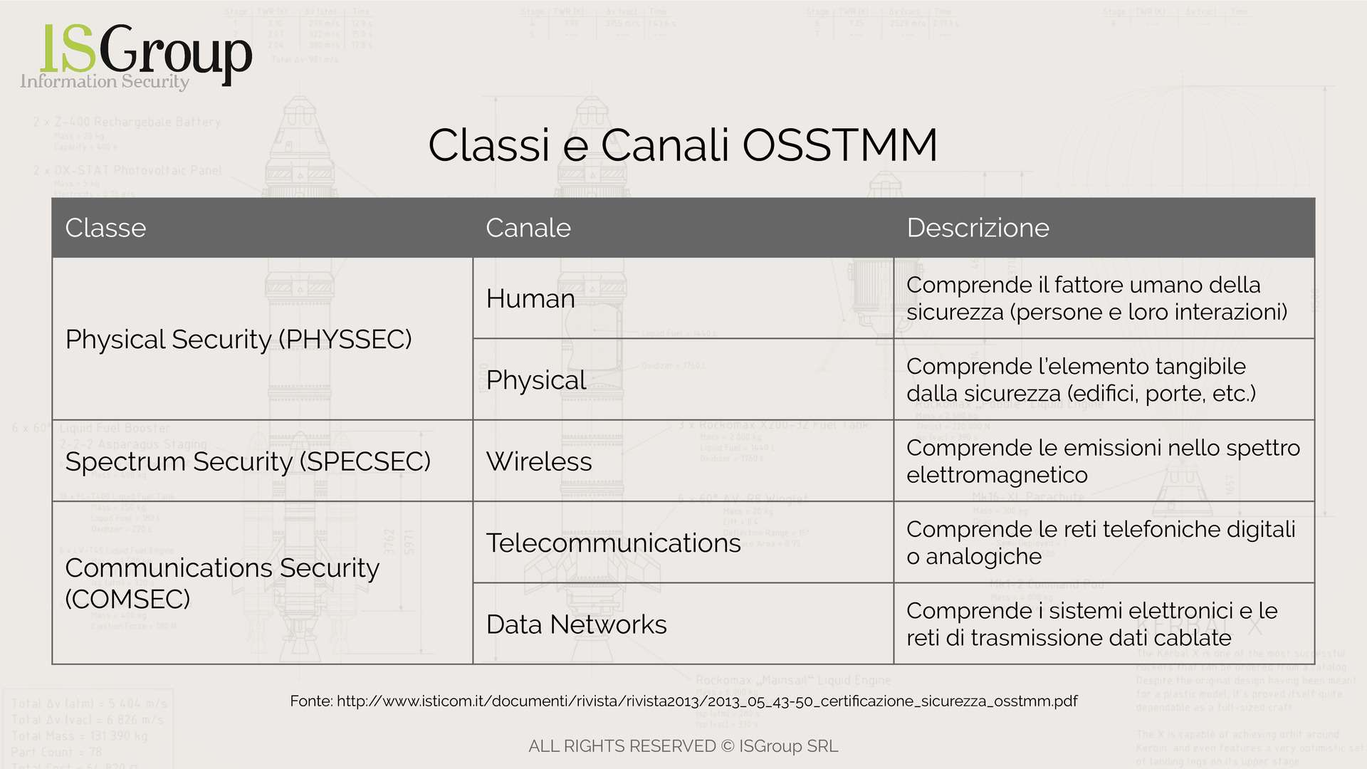 OSSTMM Isticom Table